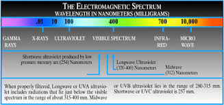 long wave uv light index of support img