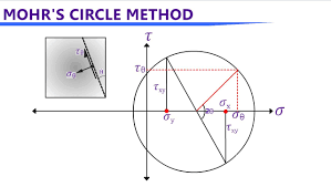 mohr u0027s circle stress analysis for 2d u0026 3d cases youtube