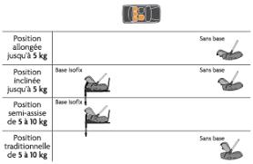 position siege auto siège auto rc 2 4 et compatible avec base isofix site