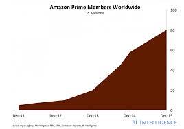 amazon black friday ups amazon prime nothing odd about its success amazon com inc