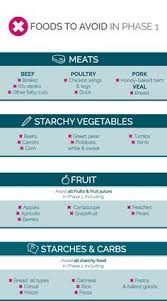 south beach diet phase 1 food list diets pinterest south