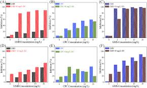 Esi Edge Banding Sinks by Impact Of Graphene Oxide On The Antibacterial Activity Of