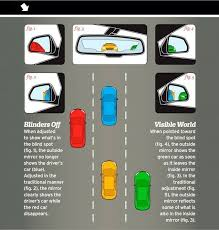 How To Make A Layout Blind How To Adjust Your Mirrors To Avoid Blind Spots Feature