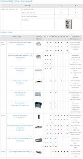 manual and guide for rxyq96pbtj daikin vrv iii outdoor unit 8 ton