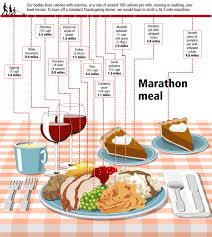 marathon meal visual ly