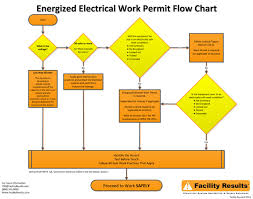 electrical safety poster energized electrical work permit flow