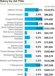 2013 net developer salary survey visual studio magazine