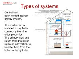 gravity central heating dolgular com