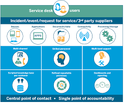 service desk datacentrix provides a world class centrally managed service desk