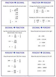 fraction decimal percent conversion cheat sheet and or foldable