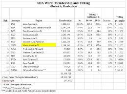 Treasurer Spreadsheet The Treasurer S Report Parts 1 2 Updated Adventist Today