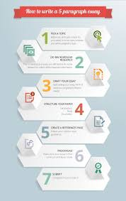 writing a paper outline awesome infographic on five paragraph essay outline check it out this is a visual representation of the 5 paragraph essay outline writing it will help you to better cope with the writing and become more effective in