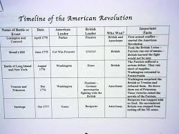 american revolution history timeline timeline of american