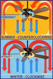 best 25 ceiling fan switch ideas on pinterest replacement