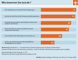 umfrage rentner möchten gerne im ergebnisse umfrage zu test de herzlichen dank meldung