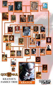 kratos u0027 family tree spoilers god of war iii message board