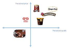 Perceptual Map 2 Customer Insight Brand Audit Blog