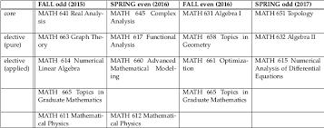grad math m s in mathematics department of mathematics statistics