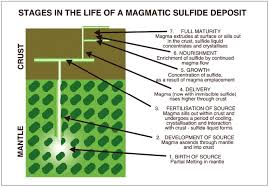 from the mantle to the bank the life of a ni cu pge sulfide