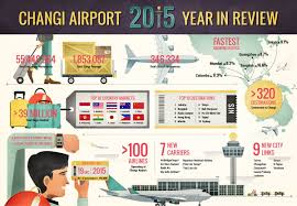 a record 55 million passengers for changi airport in 2015