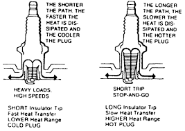 repair guides routine maintenance and tune up spark plugs
