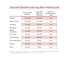 the holocaust mr brunken u0027s maus unit