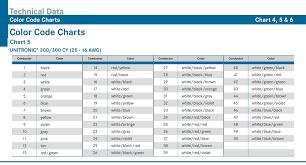 lapp online catalog appendix color code chart 5