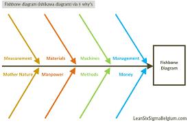 Fishbone Diagram Templates by Fishbone Diagram Or Ishikawa Diagram Via 5 Why U0027s Lean Six Sigma
