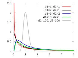 Sqrt 261 F Distribution Wikipedia