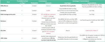 1001 listes mariage liste de mariage en ligne le comparatif