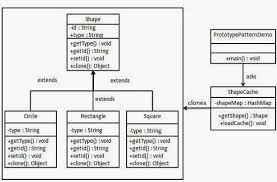 tutorialspoint uml class diagram objective c and switft learning prototype pattern creational