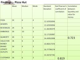 pizza hut help desk phone number statistical analysis between pizza hut brand and domminos