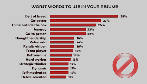 Best Words For Resume by 15 Best And Worst Words To Use In Your Resume Impressive Resumes