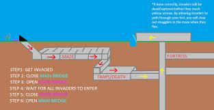 df2014 trap design dwarf fortress wiki