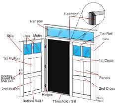 Parts Of An Exterior Door Door Terminology Door Terminology Help