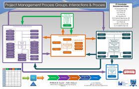 project management process groups topogramme pinterest