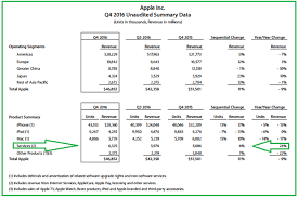 android stock price apple stock samsung losses are yet to benefit apple inc nasdaq