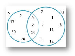 worksheet on union and intersection using venn diagram ideas for