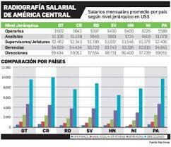tabla de salarios en costa rica 2016 cuáles son los salarios promedio en centroamérica revista