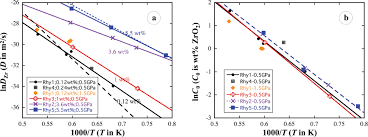 zircon saturation and zr diffusion in rhyolitic melts and zircon