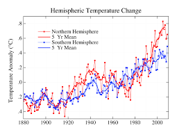 how does the medieval warm period compare to current global