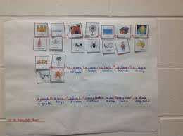 Thinking Map Thinking Maps In Preschool Yes Thinking Maps