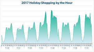 thanksgiving day to cyber monday 3 trends from the week