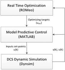 realigned model predictive control of a propylene distillation column