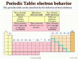 Cation And Anion Periodic Table Periodic Table