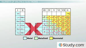 Periodic Table Diagram Valence Electrons And Energy Levels Of Atoms Of Elements Video