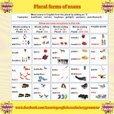 Plural Form Of Resume Plural Form Of Nouns Learning English Grammar Learning English