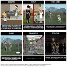 the boy in the striped pajamas by john boyne lesson plans
