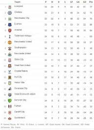 Premierleague Table Bpl Table After Yesterday Games Barclays Premier League