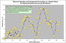 Density Table Periodic Properties And The Development Of The Periodic Table